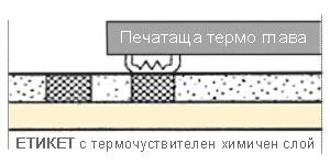 Термодиректен печат