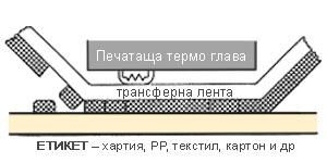 Термотрансферен печат